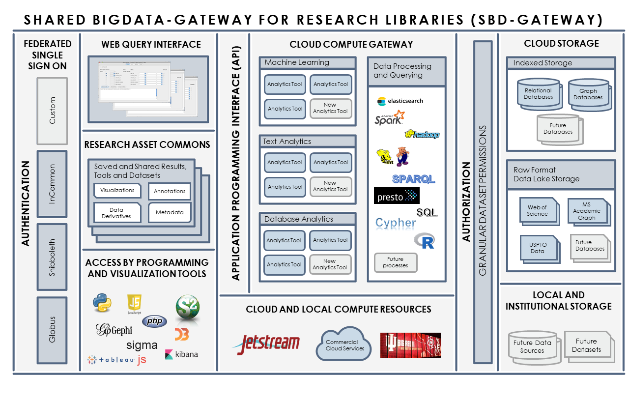 CADRE: Collaborative Archive & Data Research Environment